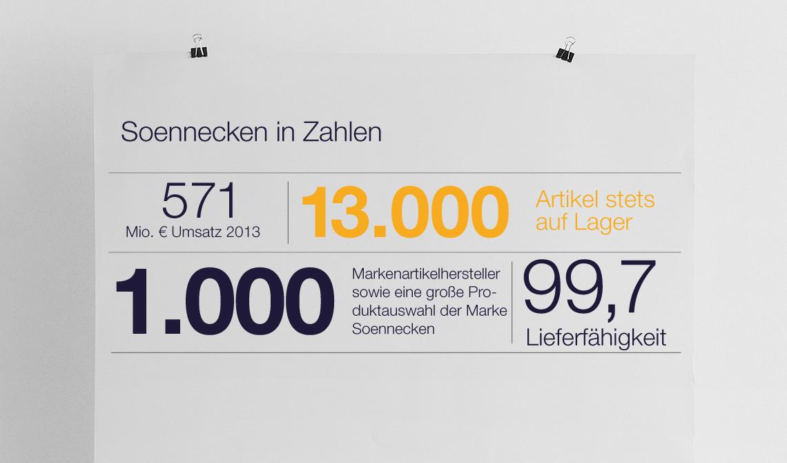 Soennecken in Zahlen - Infos für Großkunden