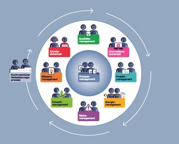Das Soennecken Managementsystem - das Fundament für nachhaltiges Wirtschaften bei der Soennecken eG